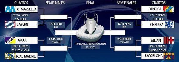 Sorteo Cuartos De Final Champions 2019 Photo: Sorteo Cuartos De Final De La Champions League