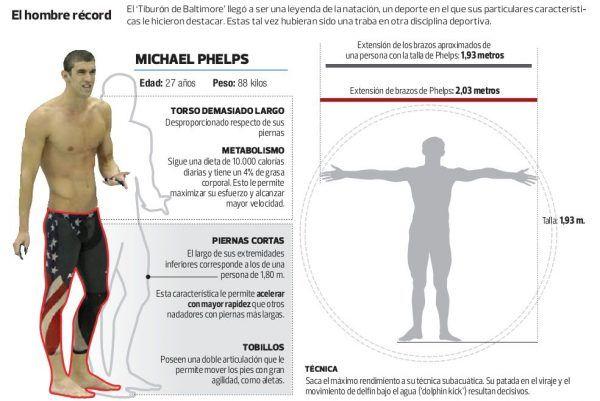 Michael Phelps Por qué es el mejor nadador del mundo